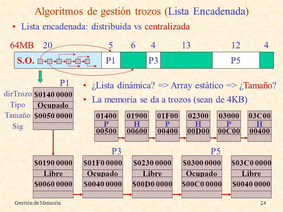 Algoritmos de gestión trozos (Lista Encadenada)