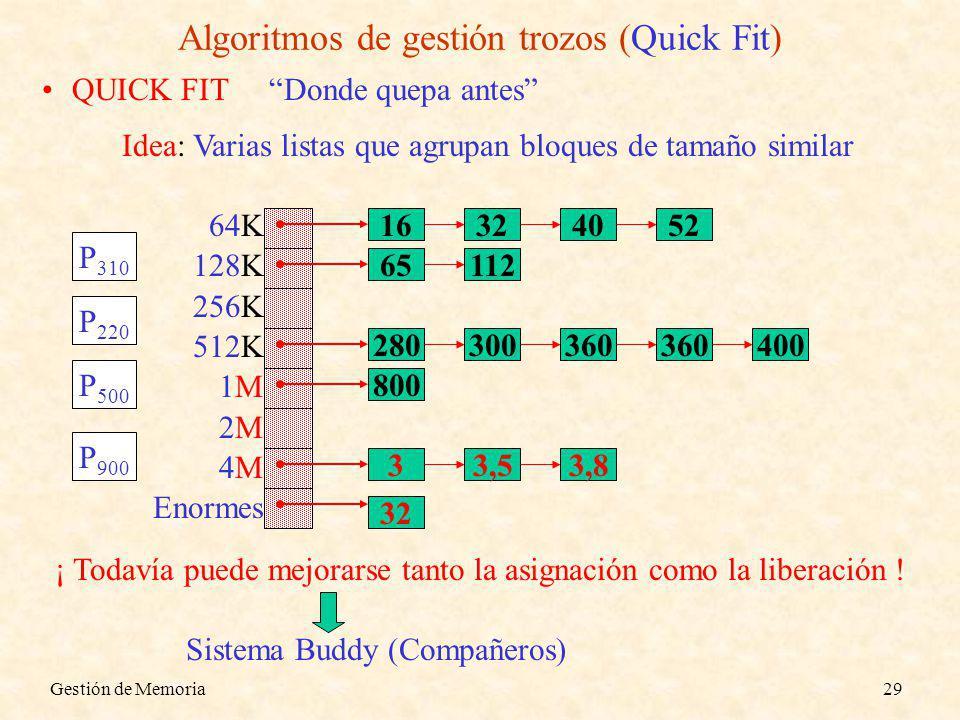 Algoritmos de gestión trozos (Quick Fit)