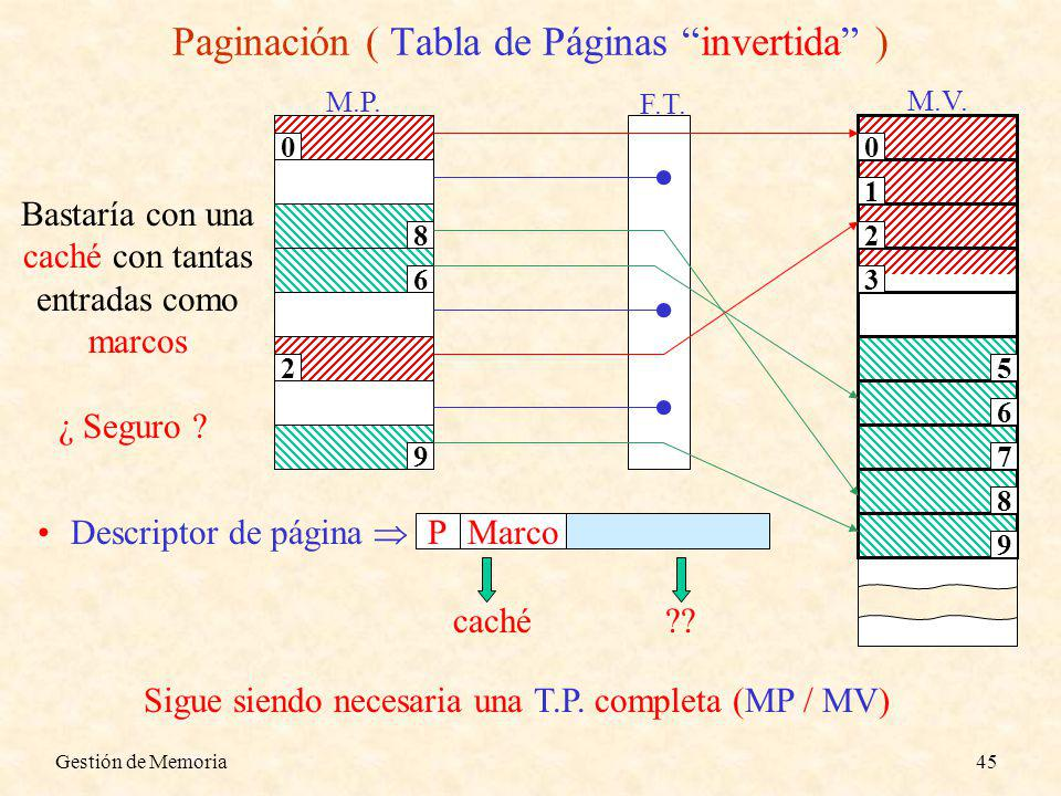 Paginación ( Tabla de Páginas invertida )