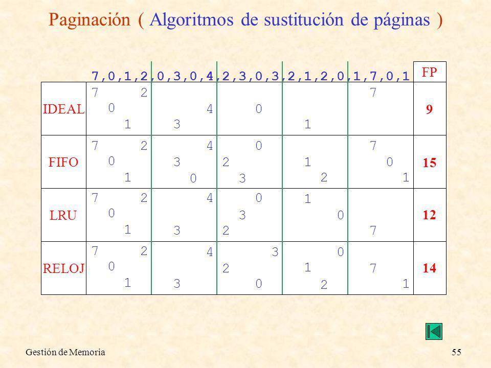 Paginación ( Algoritmos de sustitución de páginas )