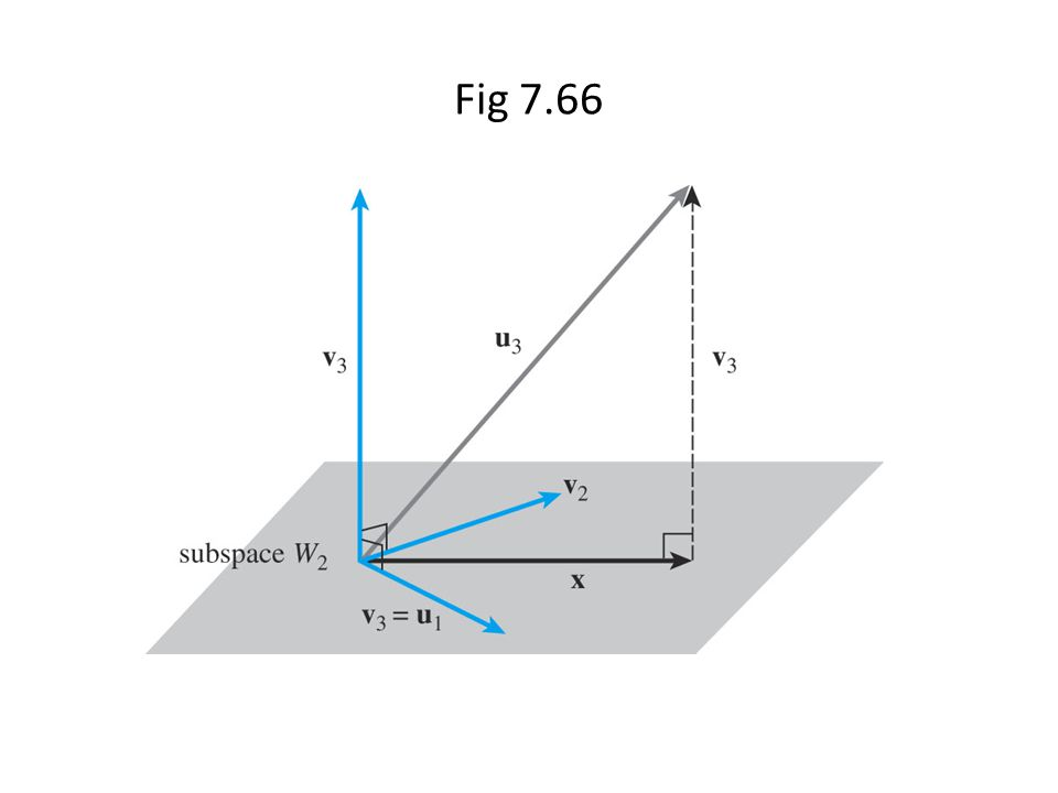 Fig 7.66