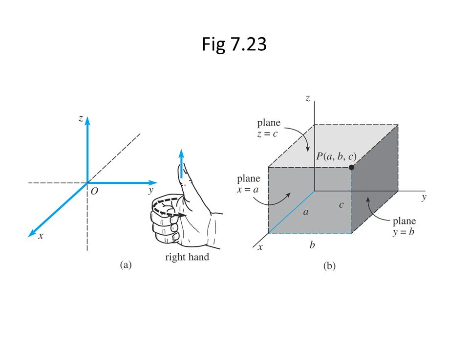 Fig 7.23