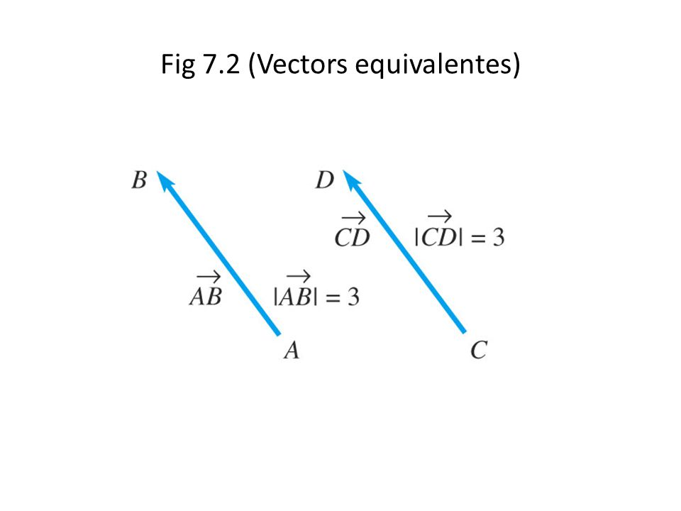 Fig 7.2 (Vectors equivalentes)