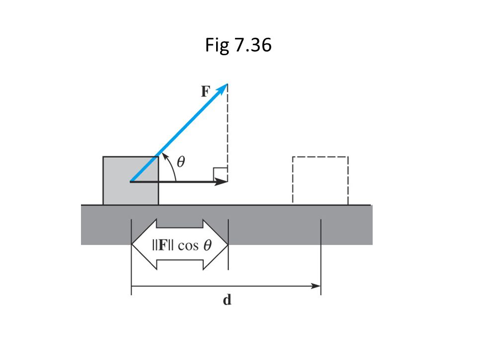 Fig 7.36