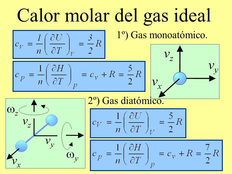 Calor molar del gas ideal