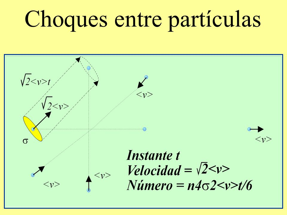 Choques entre partículas