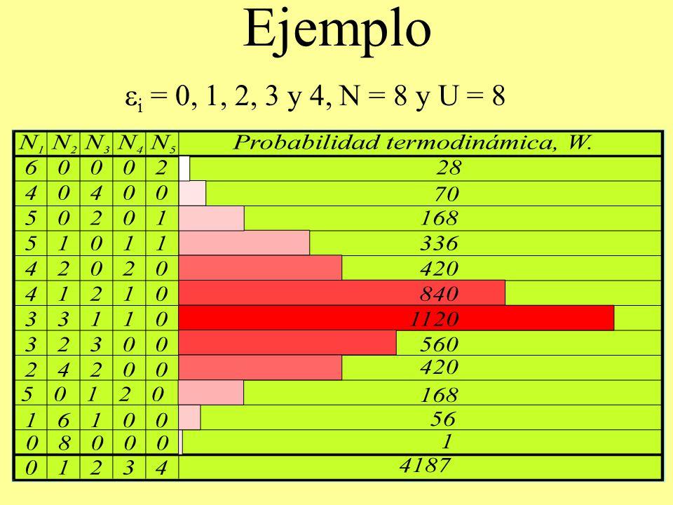 Ejemplo ei = 0, 1, 2, 3 y 4, N = 8 y U = 8