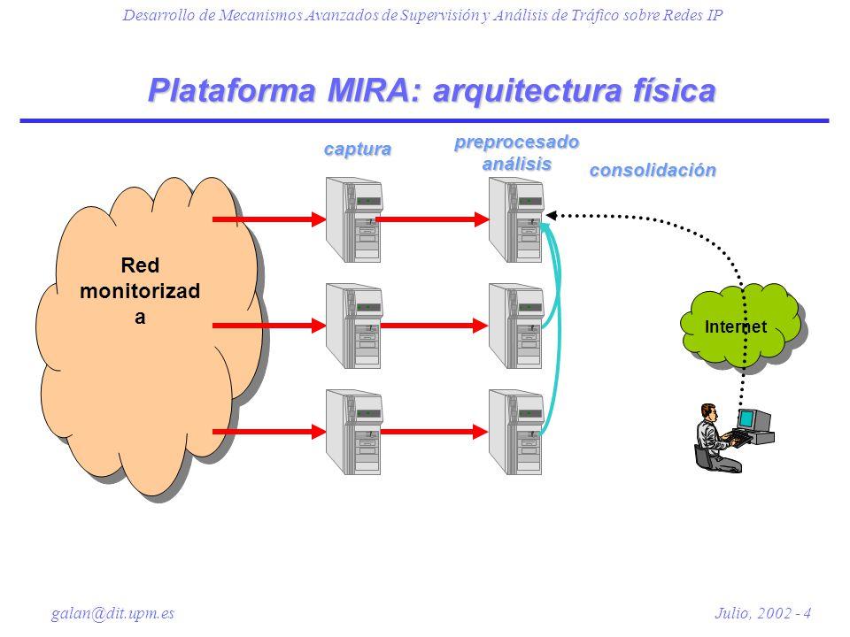 Plataforma MIRA: arquitectura física