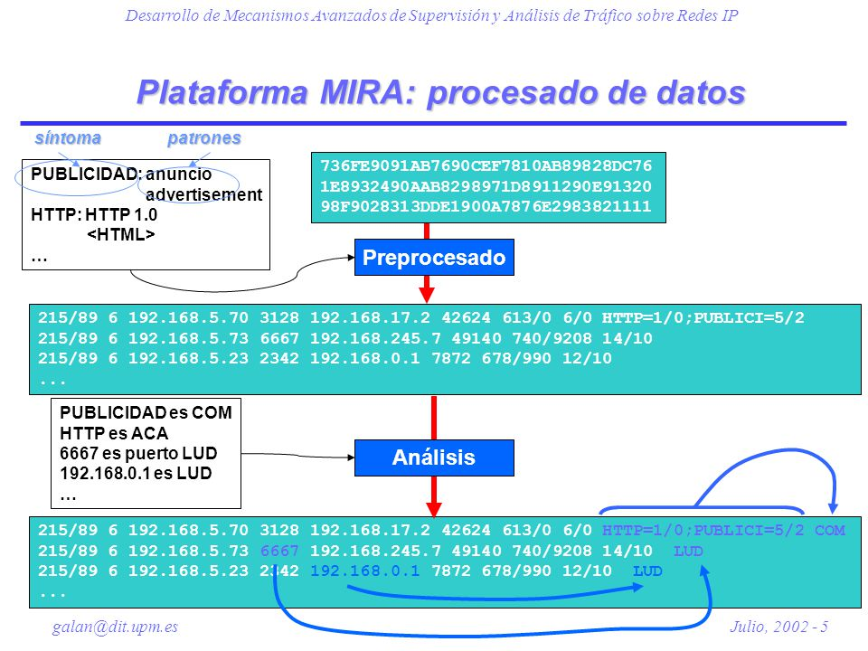 Plataforma MIRA: procesado de datos
