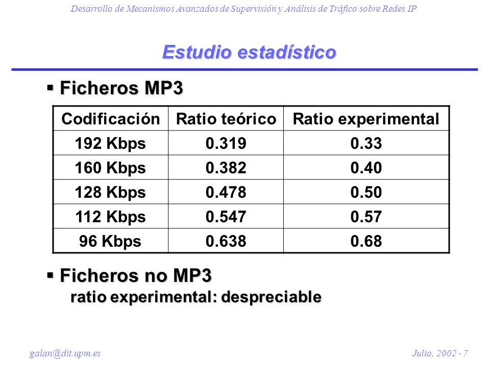 Estudio estadístico Ficheros MP3 Ficheros no MP3 Codificación
