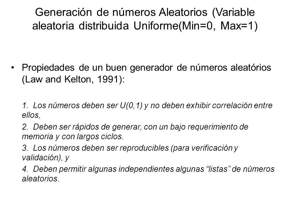 Generación de números Aleatorios (Variable aleatoria distribuida Uniforme(Min=0, Max=1)