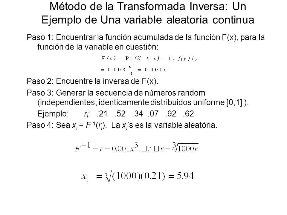 Método de la Transformada Inversa: Un Ejemplo de Una variable aleatoria continua