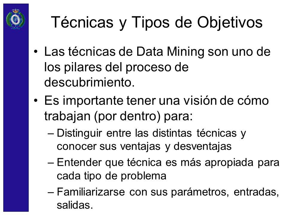 Técnicas y Tipos de Objetivos