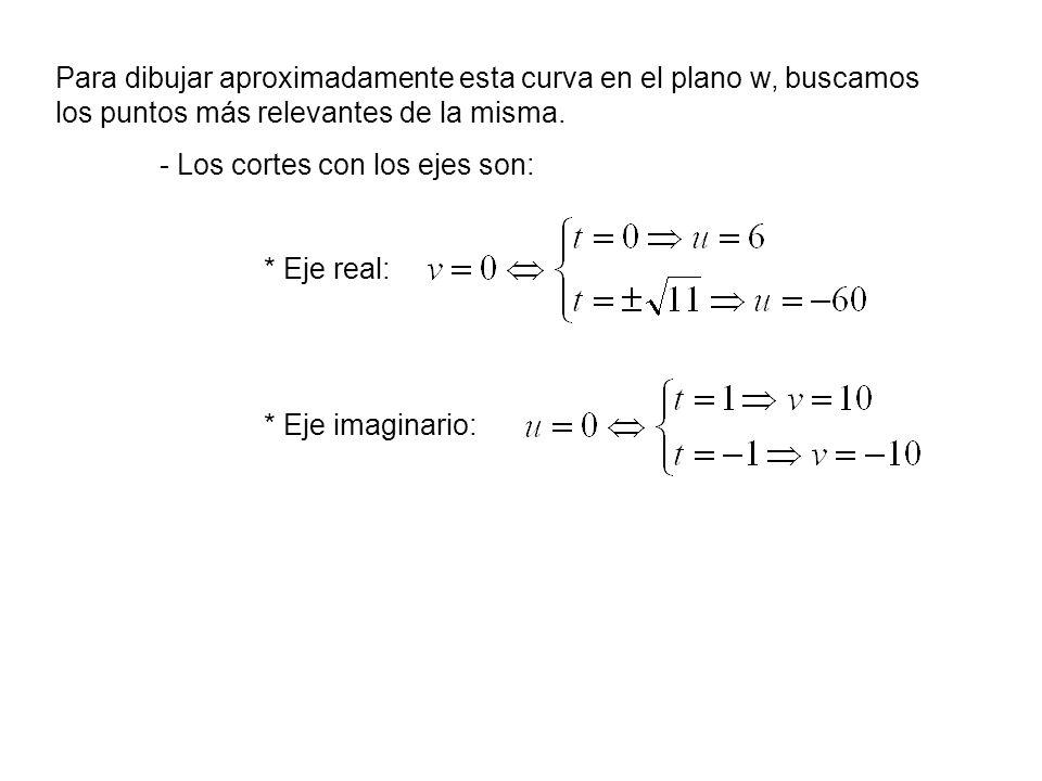 Para dibujar aproximadamente esta curva en el plano w, buscamos los puntos más relevantes de la misma.