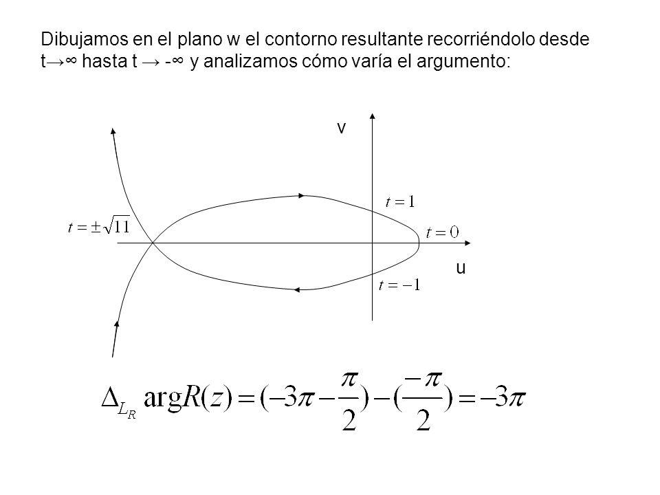 Dibujamos en el plano w el contorno resultante recorriéndolo desde t→∞ hasta t → -∞ y analizamos cómo varía el argumento: