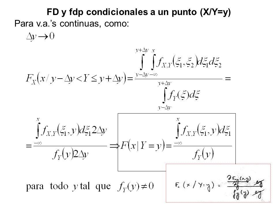 FD y fdp condicionales a un punto (X/Y=y)