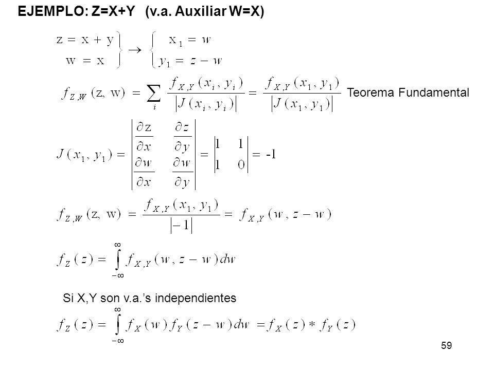 EJEMPLO: Z=X+Y (v.a. Auxiliar W=X)