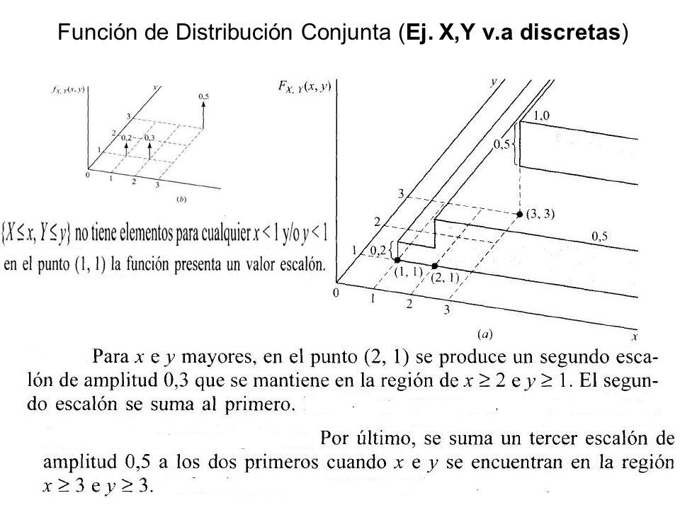 Función de Distribución Conjunta (Ej. X,Y v.a discretas)