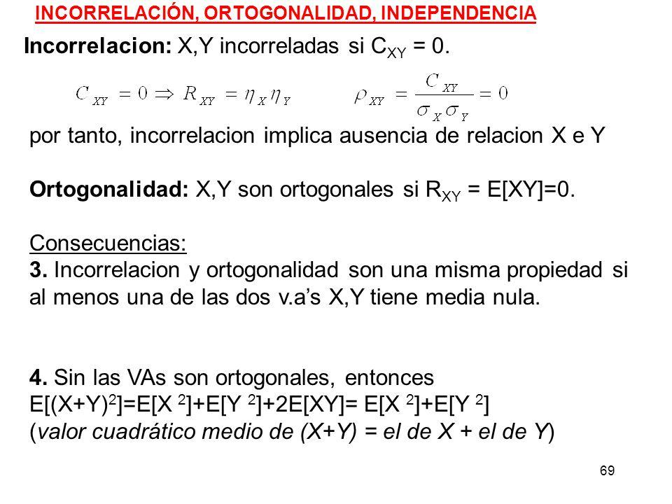 Incorrelacion: X,Y incorreladas si CXY = 0.