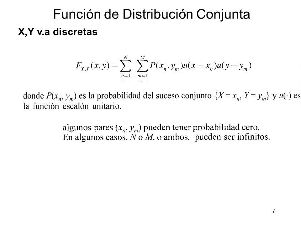 Función de Distribución Conjunta