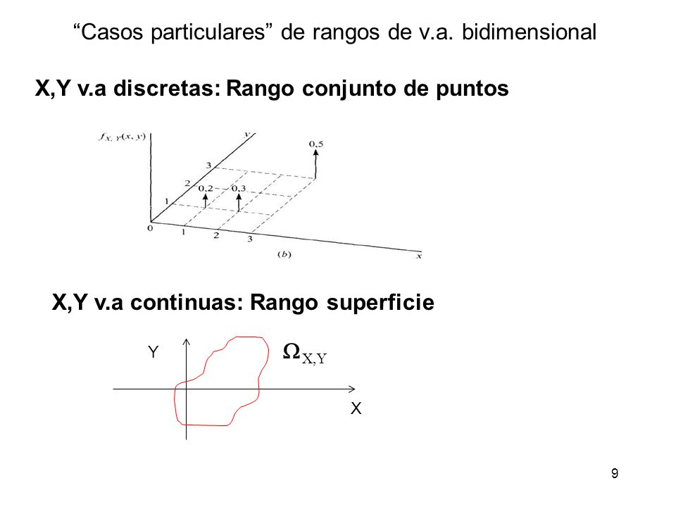 Casos particulares de rangos de v.a. bidimensional
