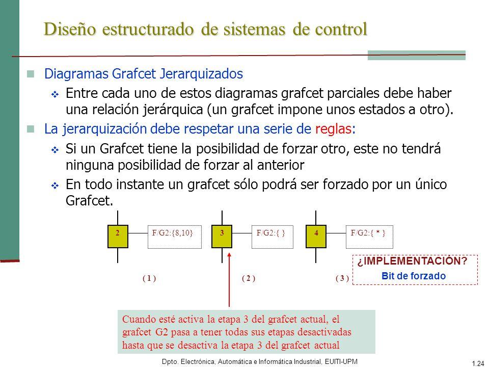 Diseño estructurado de sistemas de control