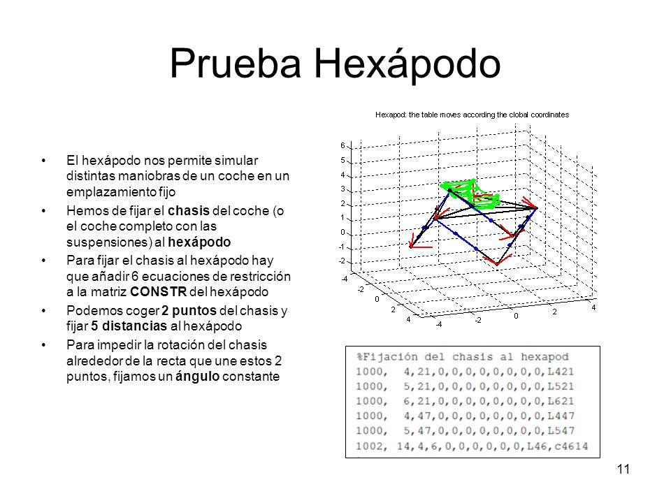 Prueba Hexápodo El hexápodo nos permite simular distintas maniobras de un coche en un emplazamiento fijo.