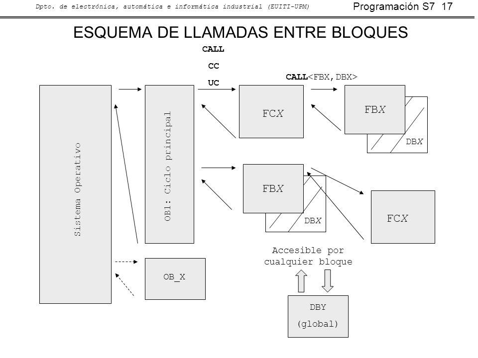 ESQUEMA DE LLAMADAS ENTRE BLOQUES
