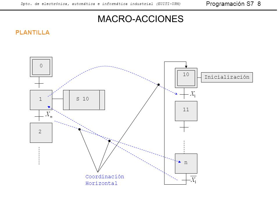 MACRO-ACCIONES PLANTILLA 10 Inicialización 1 S 10 11 2 n