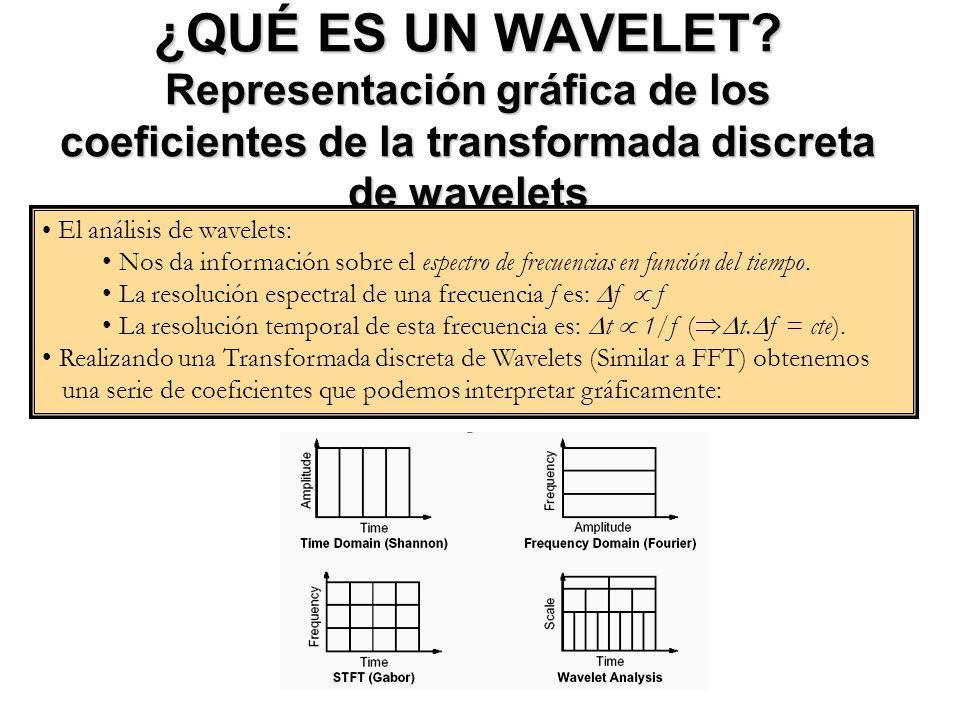 ¿QUÉ ES UN WAVELET Representación gráfica de los coeficientes de la transformada discreta de wavelets