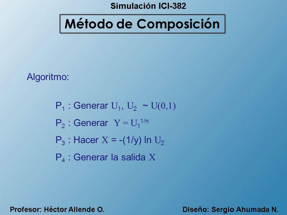 Método de Composición Algoritmo: P1 : Generar U1, U2 ~ U(0,1)