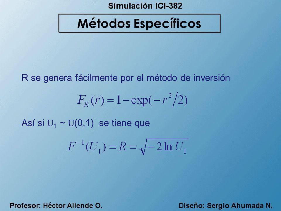 Métodos Específicos R se genera fácilmente por el método de inversión