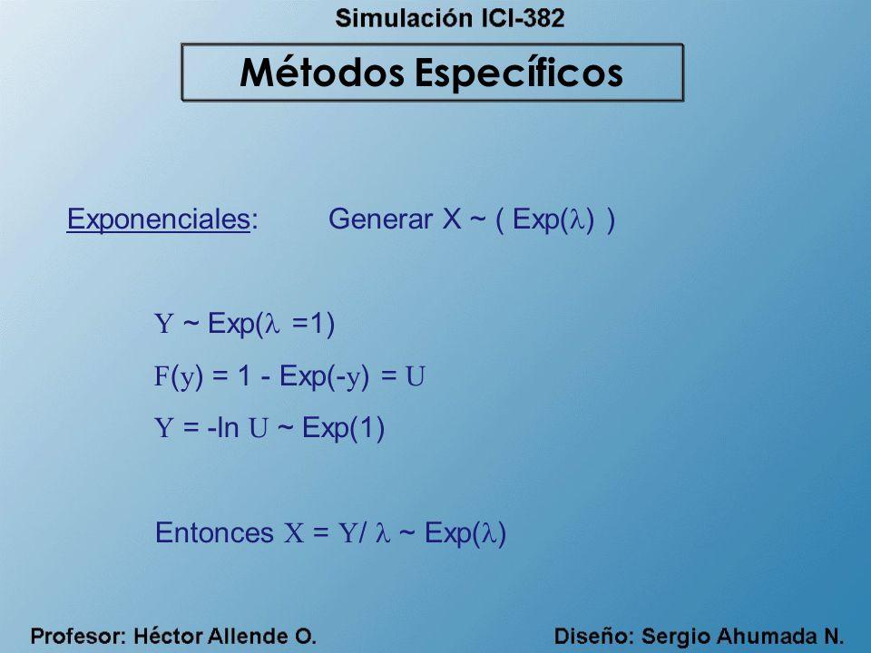 Métodos Específicos Exponenciales: Generar X ~ ( Exp() )