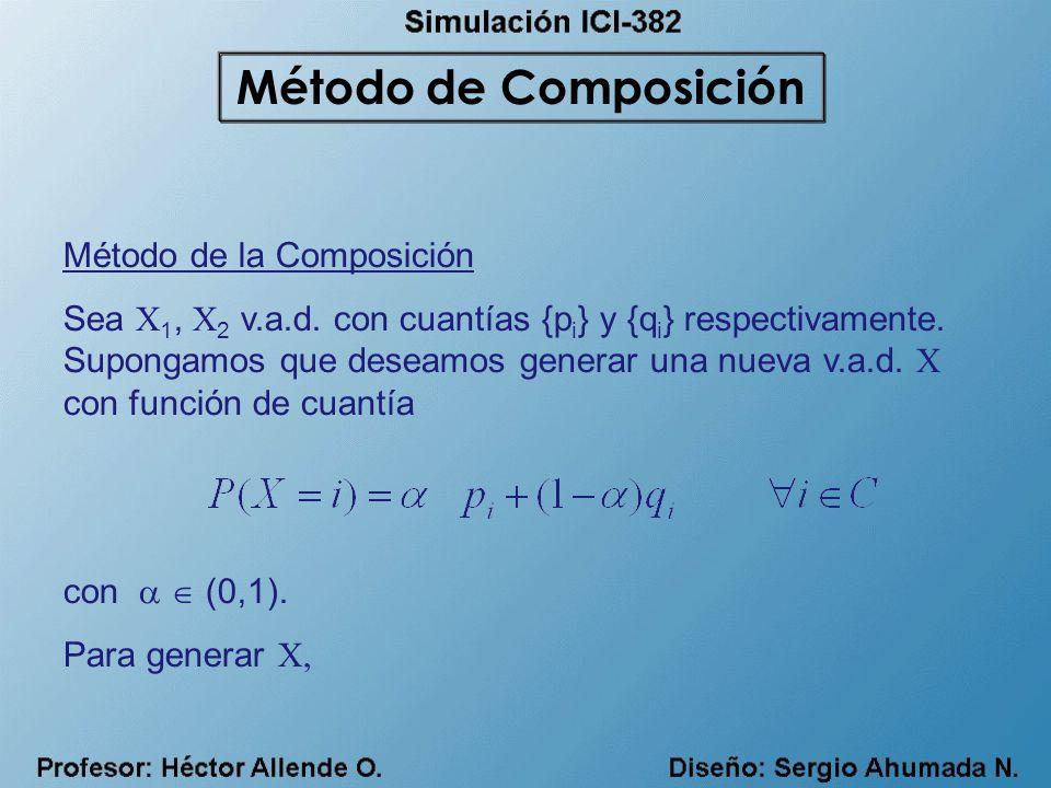 Método de Composición Método de la Composición
