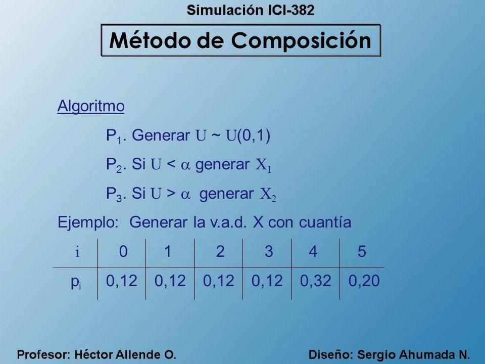 Método de Composición Algoritmo P1. Generar U ~ U(0,1)