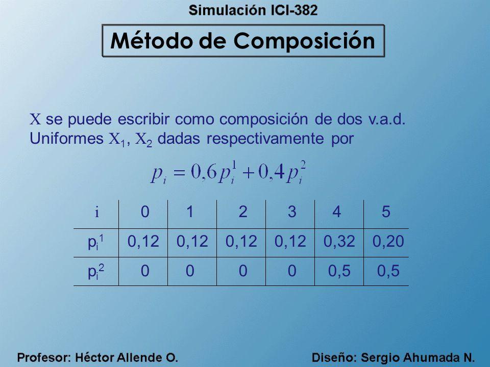 Método de Composición X se puede escribir como composición de dos v.a.d. Uniformes X1, X2 dadas respectivamente por.