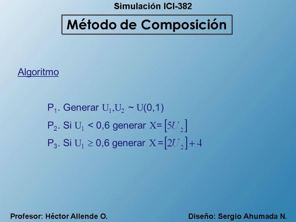 Método de Composición Algoritmo P1. Generar U1,U2 ~ U(0,1)