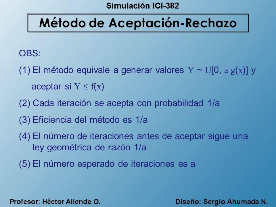 Método de Aceptación-Rechazo