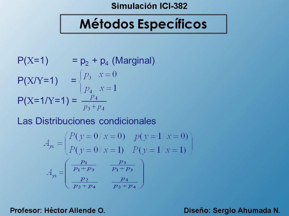Métodos Específicos P(X=1) = p2 + p4 (Marginal) P(X/Y=1) =