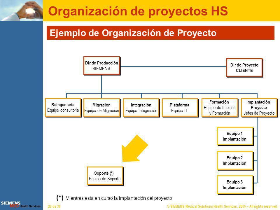 Organización de proyectos HS