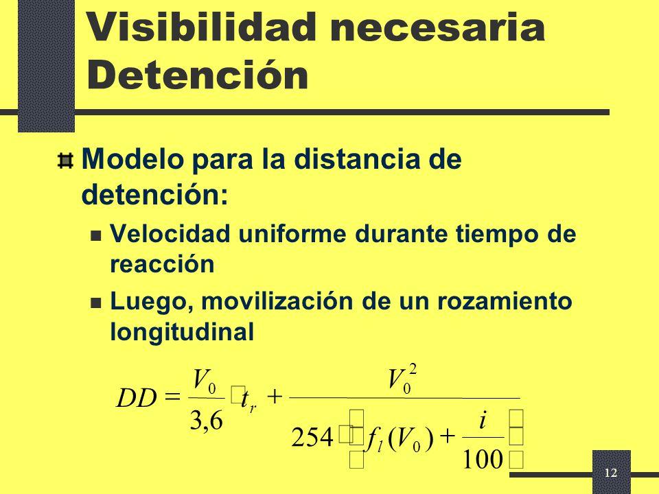 Visibilidad necesaria Detención