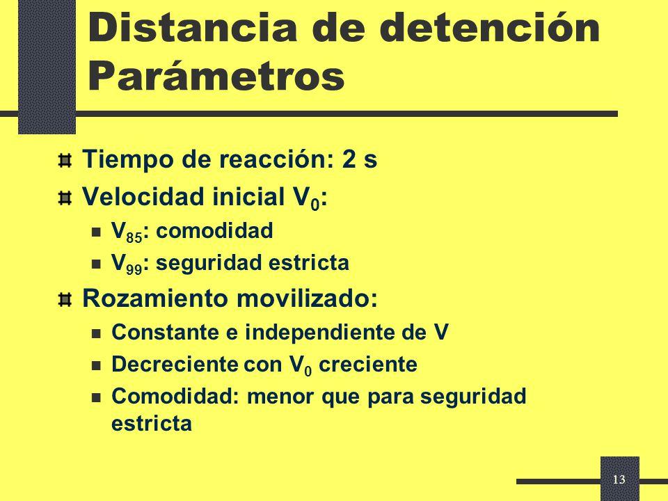 Distancia de detención Parámetros