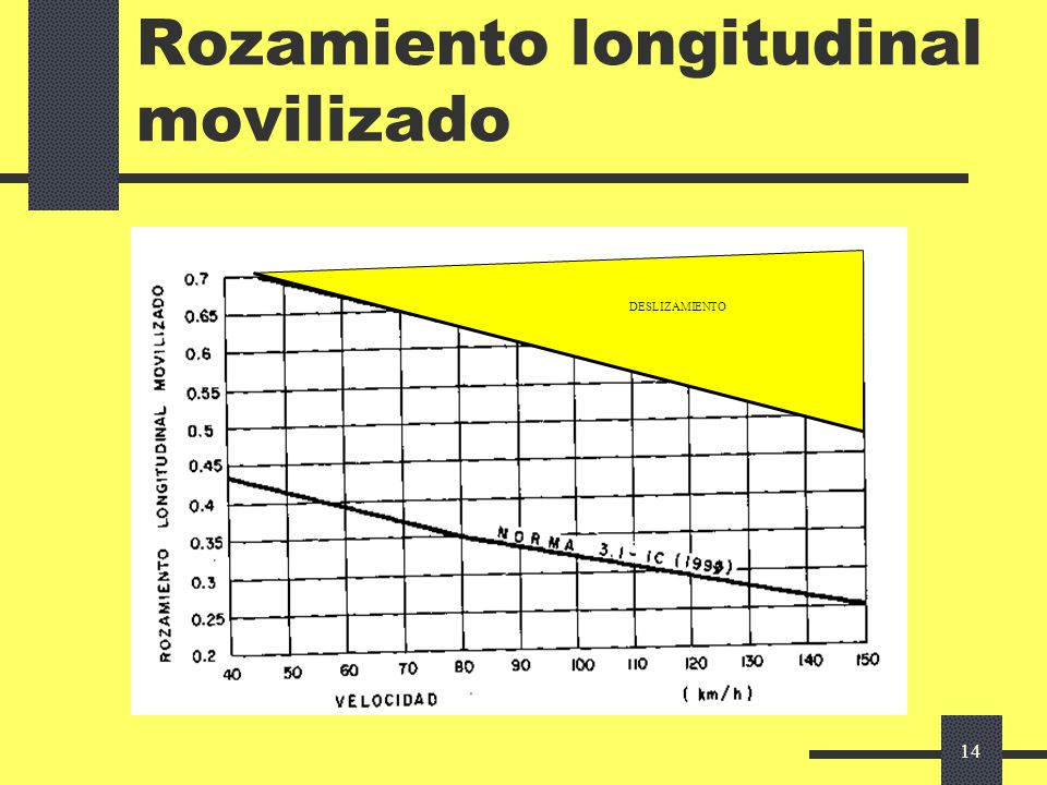 Rozamiento longitudinal movilizado