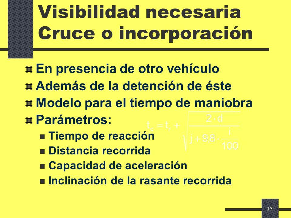 Visibilidad necesaria Cruce o incorporación