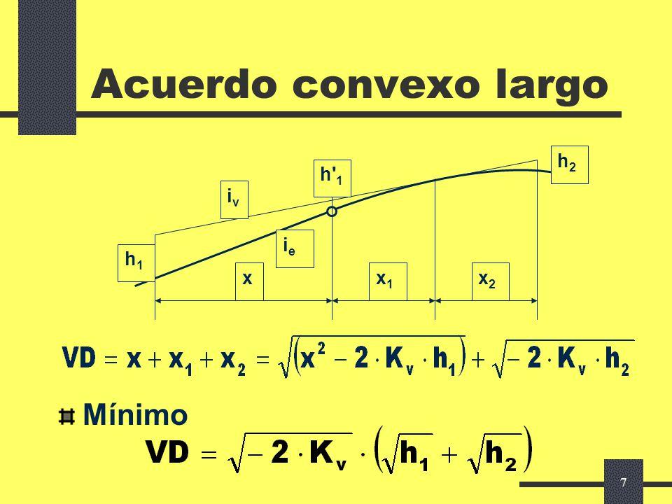 Acuerdo convexo largo Mínimo h1 x x1 x2 h 1 iv ie h2