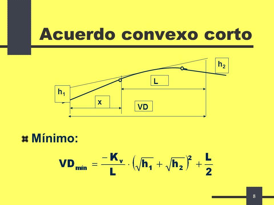 Acuerdo convexo corto Mínimo: h2 h1 x VD L