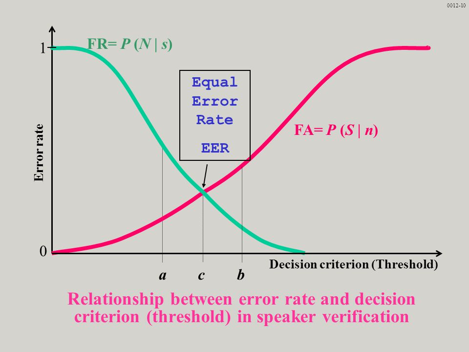 Decision criterion (Threshold)