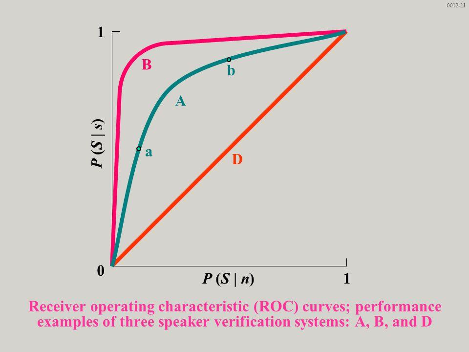0012-11 1. P (S | n) P (S | s) A. B. D. a. b.