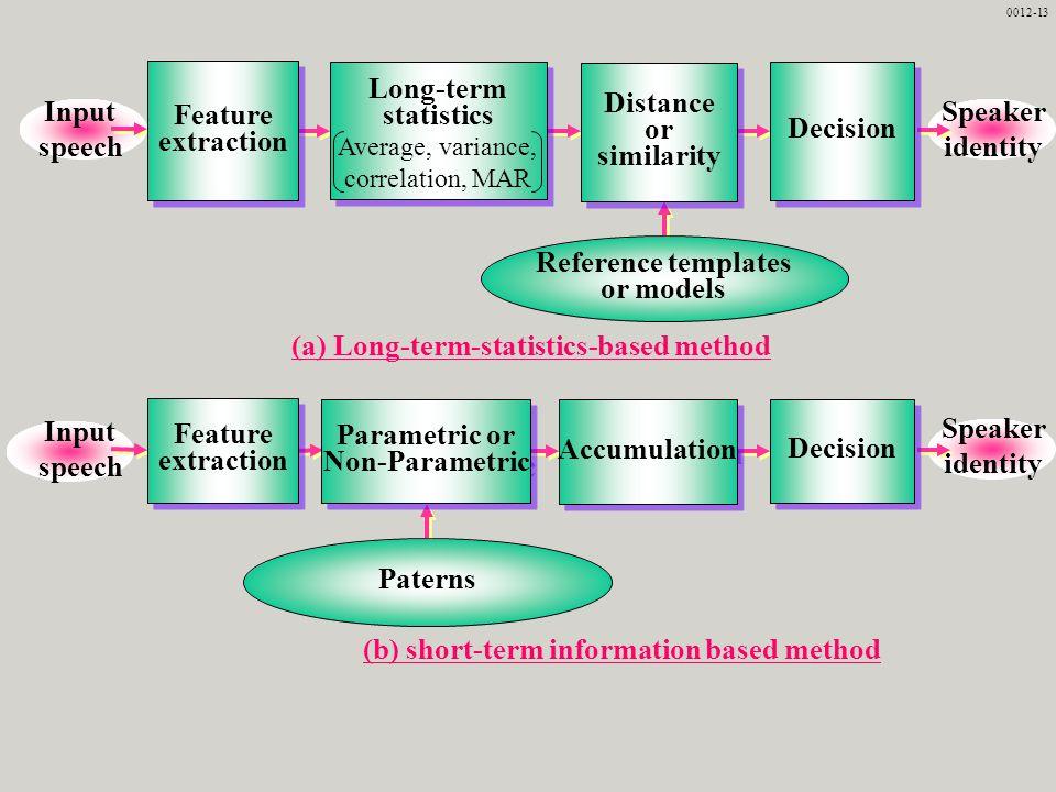 (b) short-term information based method Input speech Speaker identity