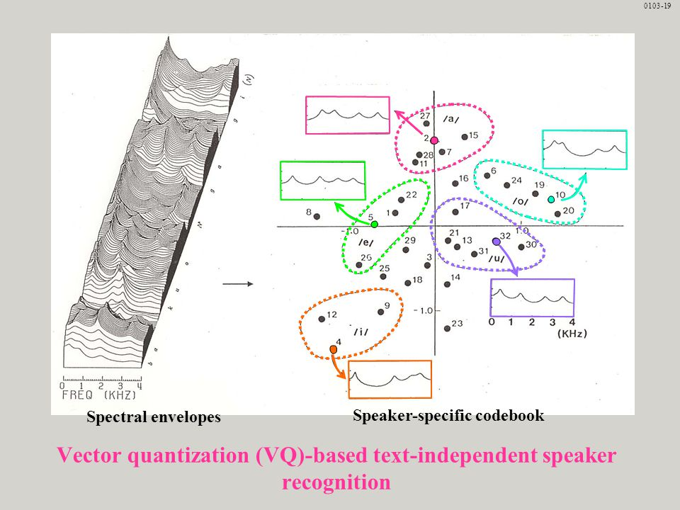 Vector quantization (VQ)-based text-independent speaker recognition